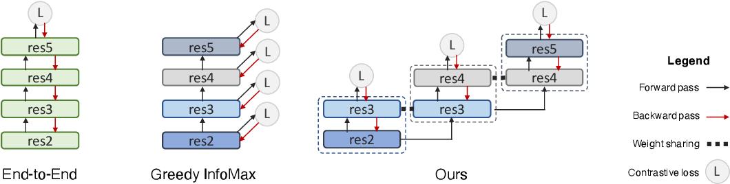 Figure 1 for LoCo: Local Contrastive Representation Learning