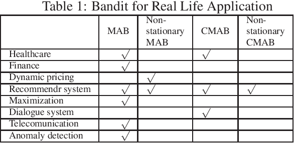Figure 1 for A Survey on Practical Applications of Multi-Armed and Contextual Bandits