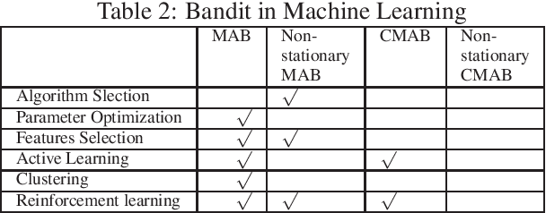 Figure 2 for A Survey on Practical Applications of Multi-Armed and Contextual Bandits
