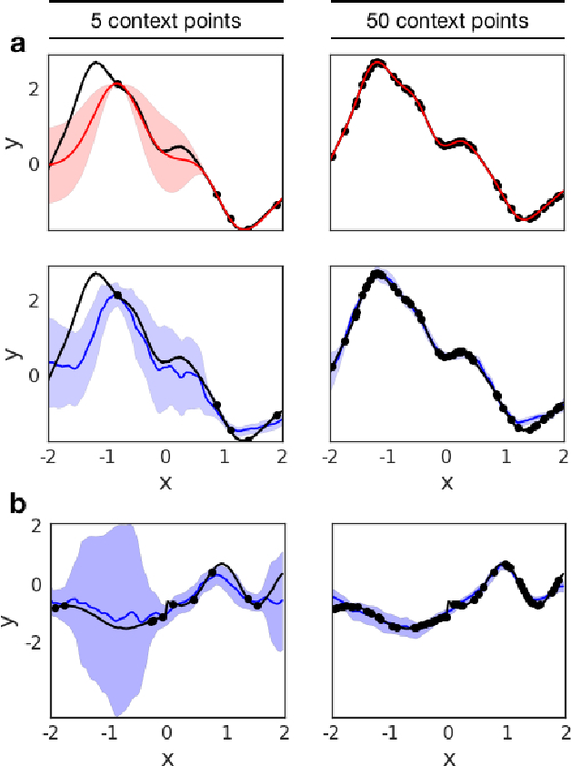 Figure 3 for Conditional Neural Processes