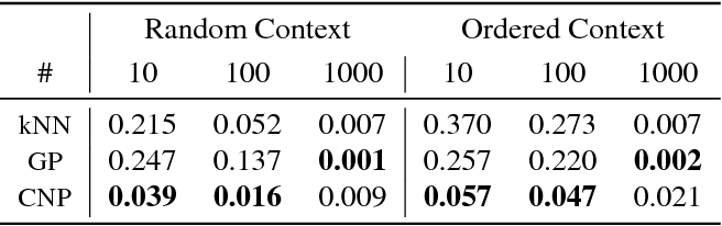 Figure 2 for Conditional Neural Processes