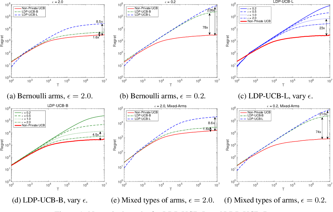 Figure 1 for Multi-Armed Bandits with Local Differential Privacy