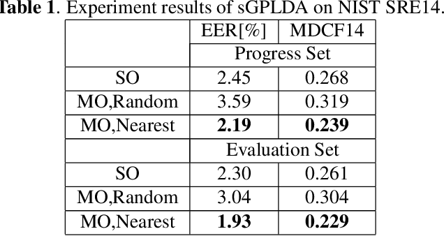 Figure 2 for Multiobjective Optimization Training of PLDA for Speaker Verification