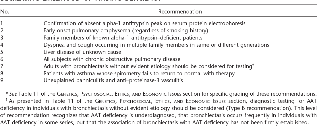Table 3 from American Thoracic Society/European Respiratory Society