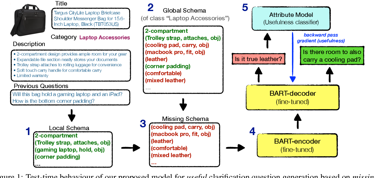 Figure 2 for Ask what's missing and what's useful: Improving Clarification Question Generation using Global Knowledge