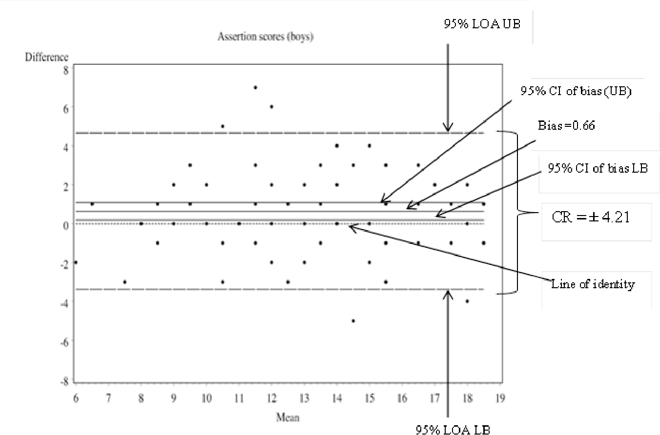 Pearson Correlation Coefficient - Semantic Scholar