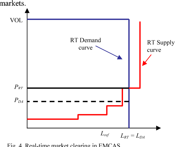 Figure 4 from Modeling and simulation of price elasticity of