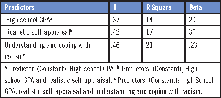 Table 4. Predictors of First-Semester Grade Point Average of Conditionally Admitted Students