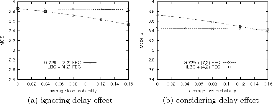 Figure 5 from COMPARISONS OF FEC AND CODEC ROBUSTNESS ON