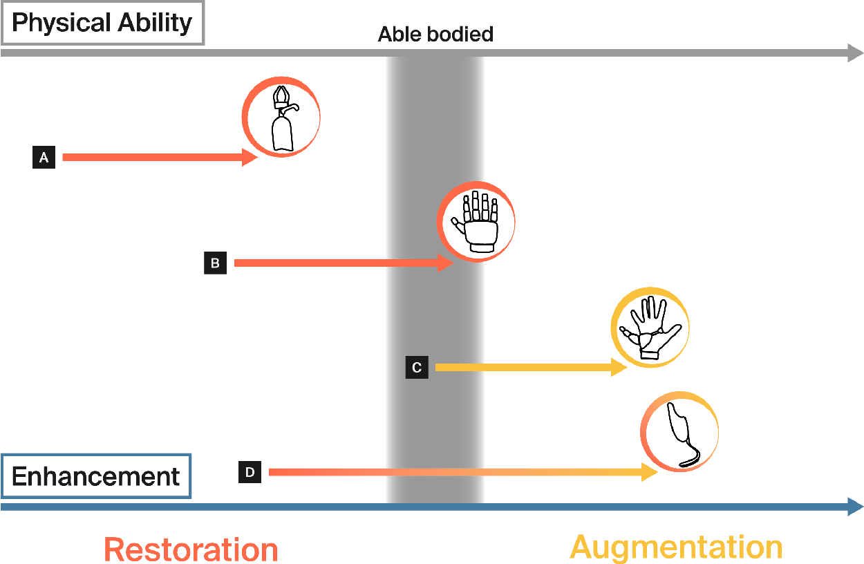Figure 1 for Enhancing human bodies with extra robotic arms and fingers: The Neural Resource Allocation Problem