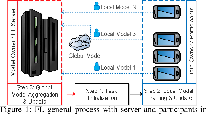 Figure 1 for Evaluating the Communication Efficiency in Federated Learning Algorithms