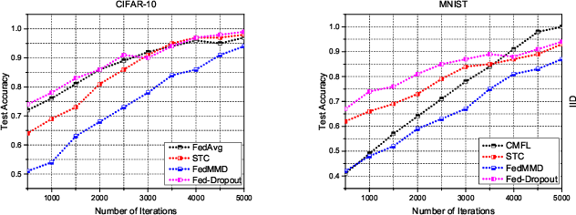 Figure 2 for Evaluating the Communication Efficiency in Federated Learning Algorithms