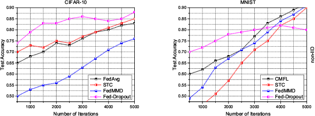 Figure 3 for Evaluating the Communication Efficiency in Federated Learning Algorithms