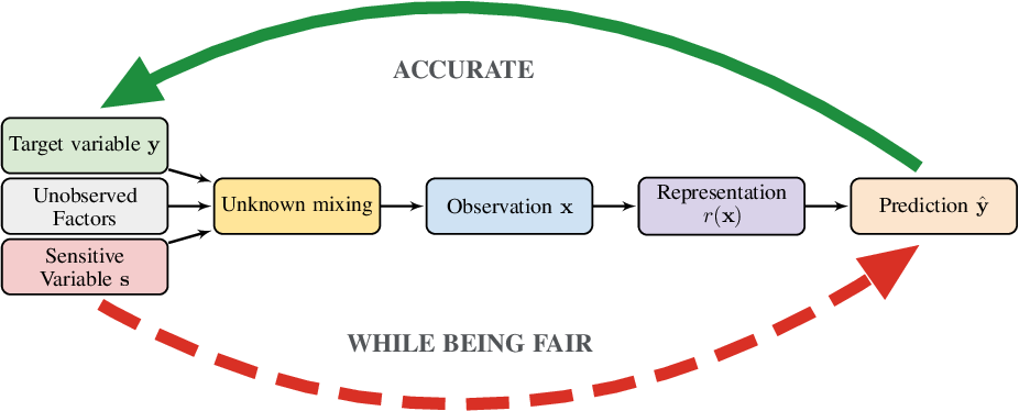 Figure 1 for On the Fairness of Disentangled Representations