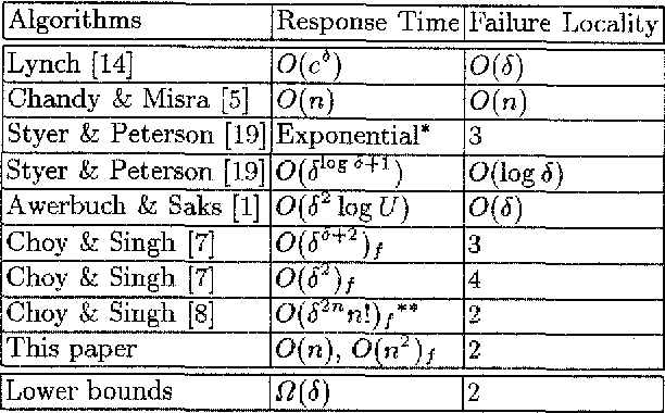 Table 1 from An Algorithm with Optimal Failure Locality for the