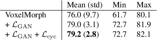 Figure 4 for LT-Net: Label Transfer by Learning Reversible Voxel-wise Correspondence for One-shot Medical Image Segmentation