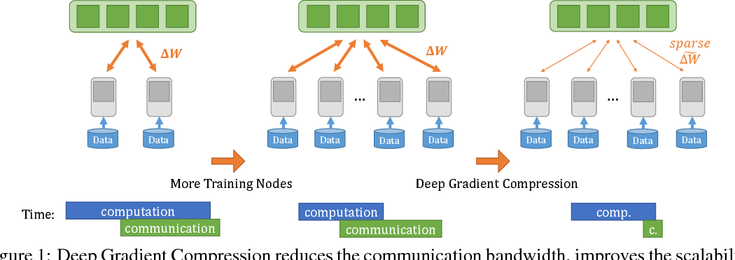 Figure 1 for Deep Gradient Compression: Reducing the Communication Bandwidth for Distributed Training