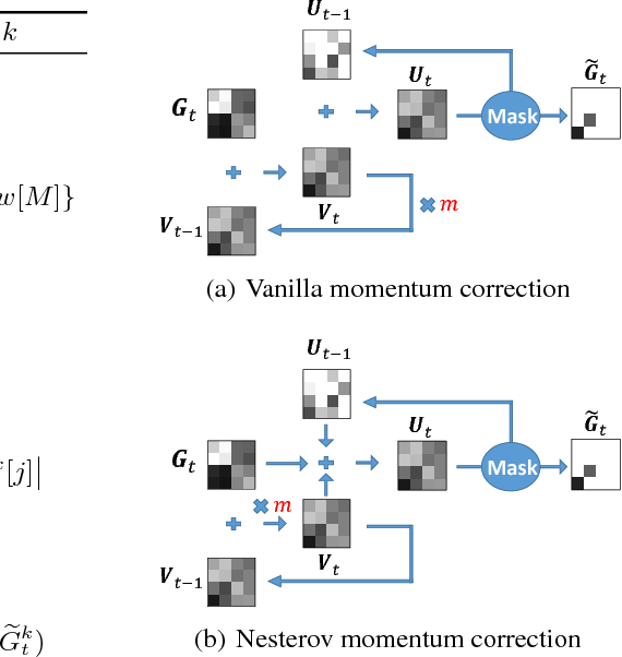 Figure 3 for Deep Gradient Compression: Reducing the Communication Bandwidth for Distributed Training