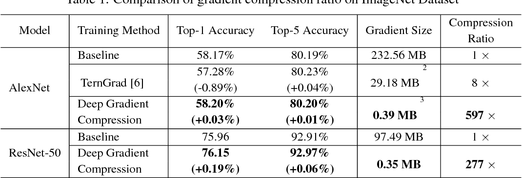 Figure 2 for Deep Gradient Compression: Reducing the Communication Bandwidth for Distributed Training