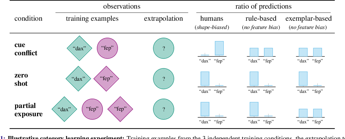 Figure 1 for Distinguishing rule- and exemplar-based generalization in learning systems