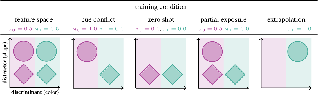 Figure 2 for Distinguishing rule- and exemplar-based generalization in learning systems
