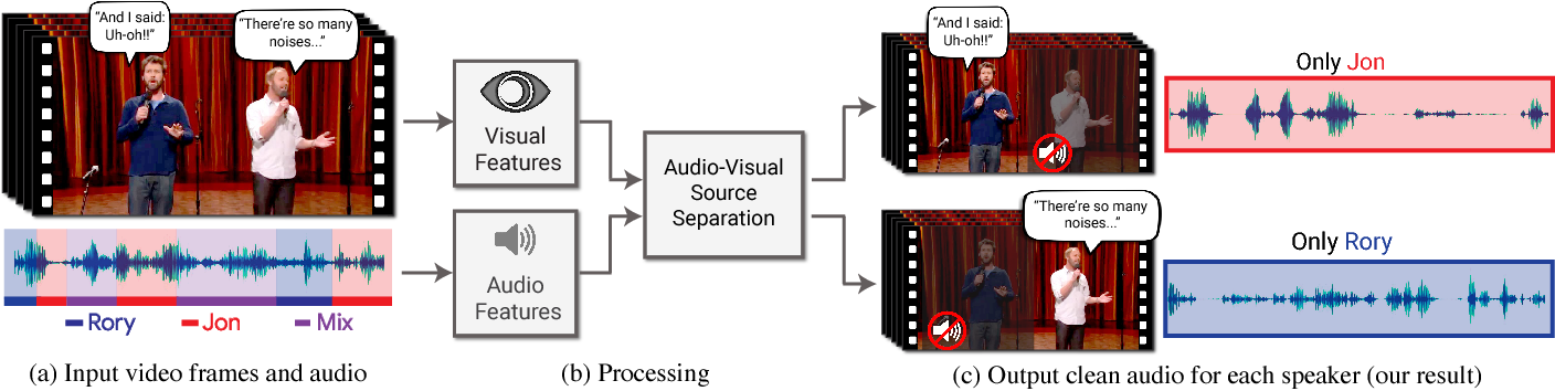 Figure 1 for Looking to Listen at the Cocktail Party: A Speaker-Independent Audio-Visual Model for Speech Separation