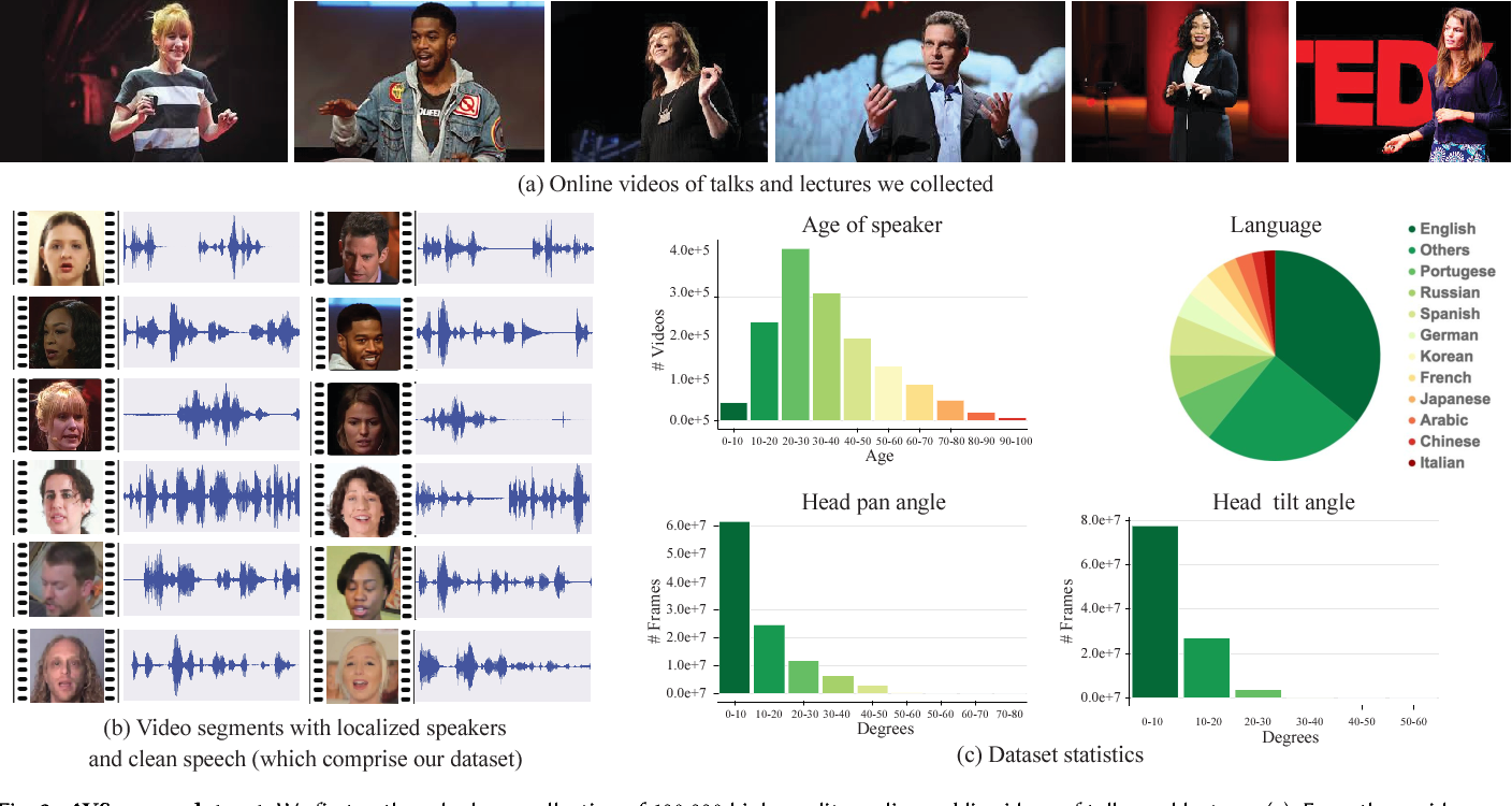 Figure 2 for Looking to Listen at the Cocktail Party: A Speaker-Independent Audio-Visual Model for Speech Separation