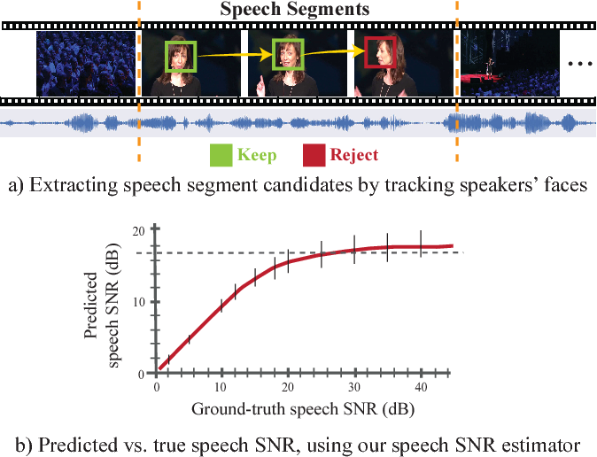 Figure 4 for Looking to Listen at the Cocktail Party: A Speaker-Independent Audio-Visual Model for Speech Separation