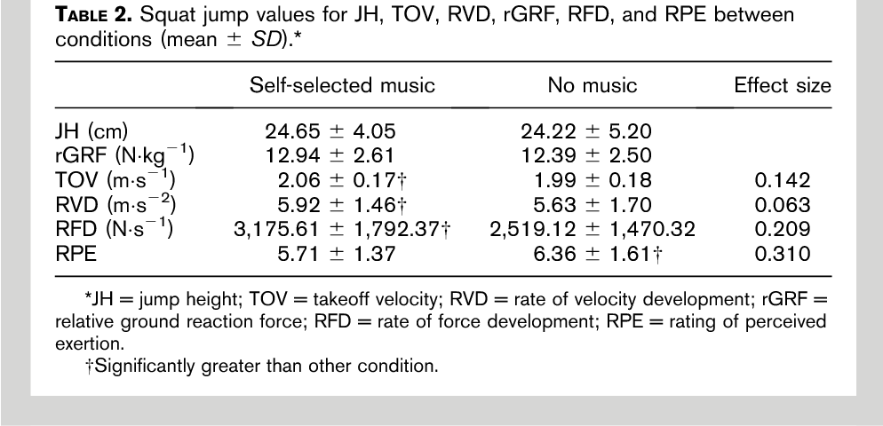 PDF] Effects of self-selected music on strength, explosiveness, and