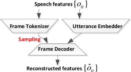Figure 1 for Mixture factorized auto-encoder for unsupervised hierarchical deep factorization of speech signal