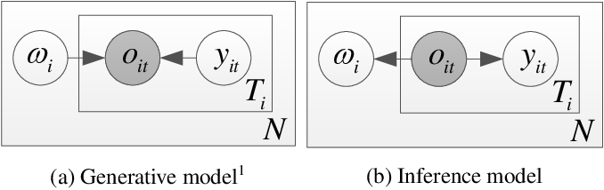Figure 3 for Mixture factorized auto-encoder for unsupervised hierarchical deep factorization of speech signal