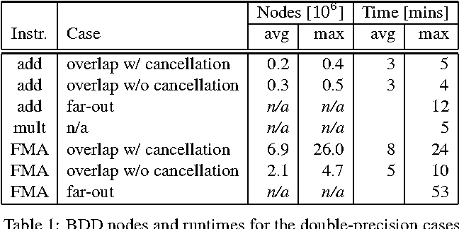 Table 1: BDD nodes and runtimes for the double-precision cases