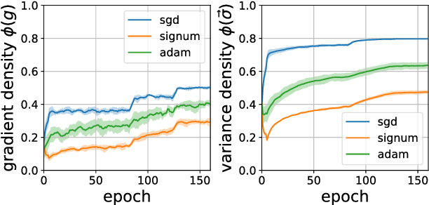 Figure 2 for signSGD: Compressed Optimisation for Non-Convex Problems