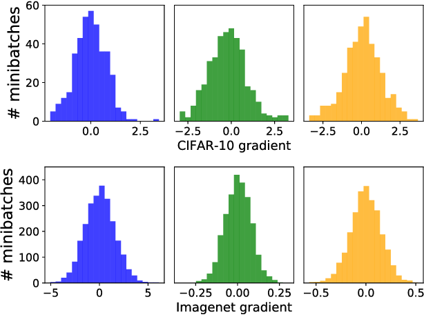 Figure 3 for signSGD: Compressed Optimisation for Non-Convex Problems