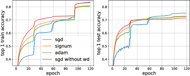 Figure 4 for signSGD: Compressed Optimisation for Non-Convex Problems