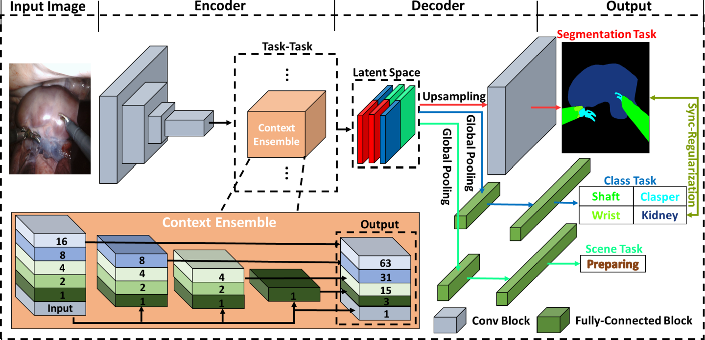 Figure 3 for Task Decomposition and Synchronization for Semantic Biomedical Image Segmentation
