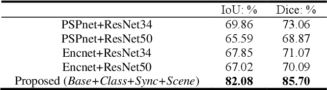 Figure 4 for Task Decomposition and Synchronization for Semantic Biomedical Image Segmentation