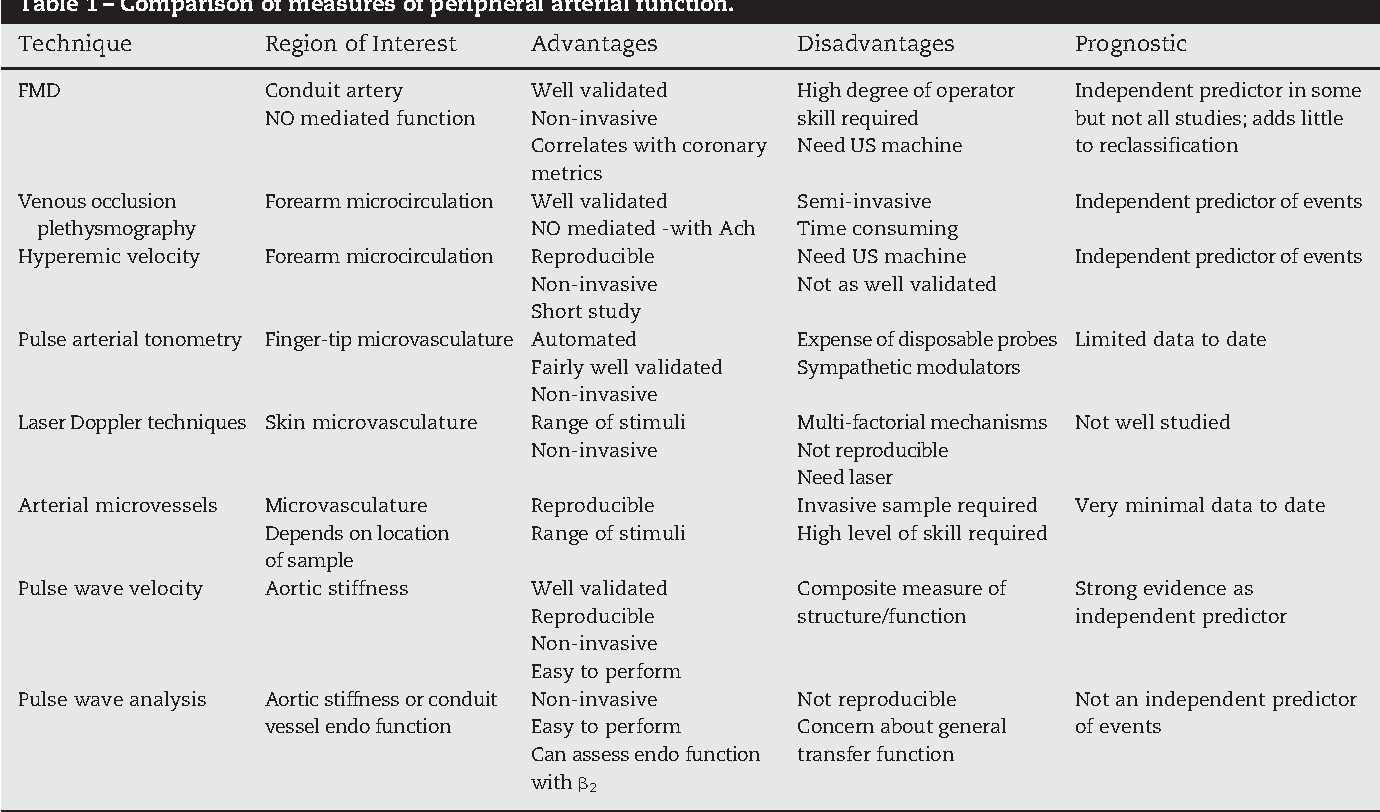 assessment and prognosis of peripheral artery measures of vascular