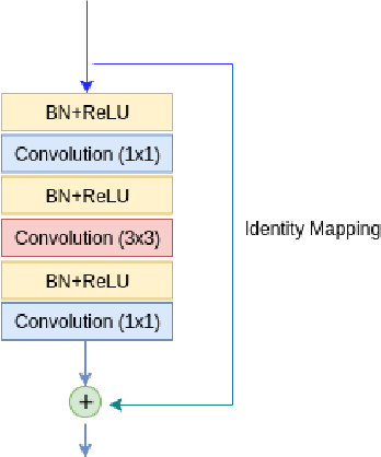 Figure 3 for Multi-Level Contextual Network for Biomedical Image Segmentation