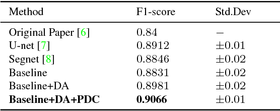 Figure 2 for Multi-Level Contextual Network for Biomedical Image Segmentation