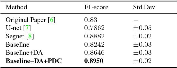 Figure 4 for Multi-Level Contextual Network for Biomedical Image Segmentation