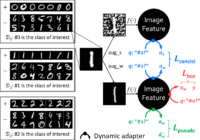 Figure 3 for Data, Assemble: Leveraging Multiple Datasets with Heterogeneous and Partial Labels