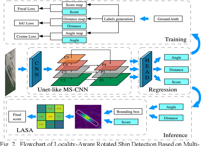 Figure 2 for Locality-Aware Rotated Ship Detection in High-Resolution Remote Sensing Imagery Based on Multi-Scale Convolutional Network