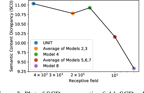 Figure 3 for On the Role of Receptive Field in Unsupervised Sim-to-Real Image Translation