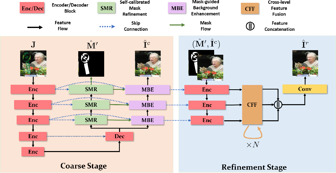 Figure 3 for Visible Watermark Removal via Self-calibrated Localization and Background Refinement