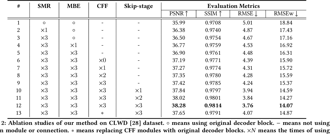 Figure 4 for Visible Watermark Removal via Self-calibrated Localization and Background Refinement