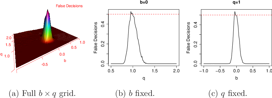 Figure 1 for Score-based Causal Learning in Additive Noise Models
