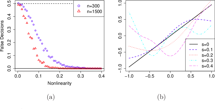Figure 2 for Score-based Causal Learning in Additive Noise Models