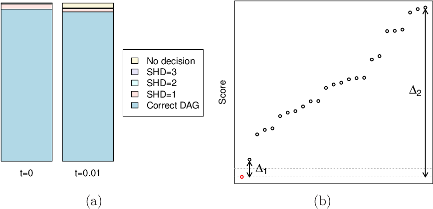 Figure 3 for Score-based Causal Learning in Additive Noise Models
