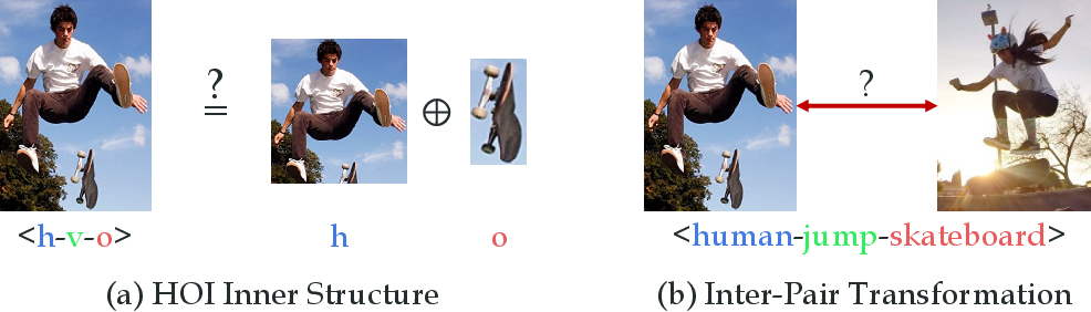 Figure 1 for HOI Analysis: Integrating and Decomposing Human-Object Interaction